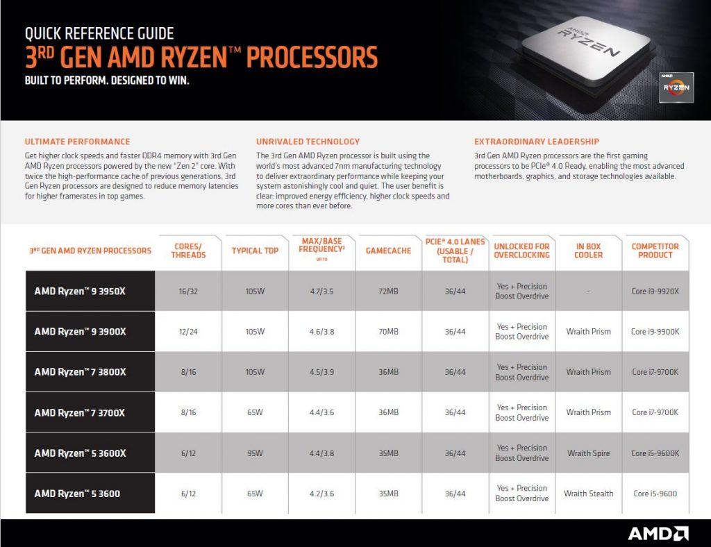 AMD Ryzen 3rd 3 large 1024x788 - Intel vs. AMD processors comparison