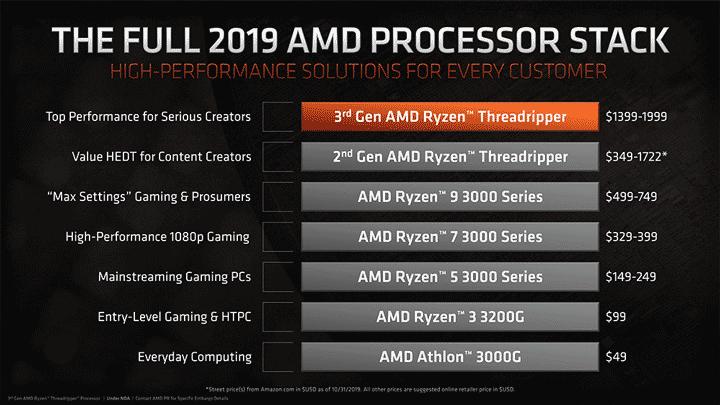 AMD Ryzen Threadripper 3rd Gen 1 - Intel vs. AMD processors comparison