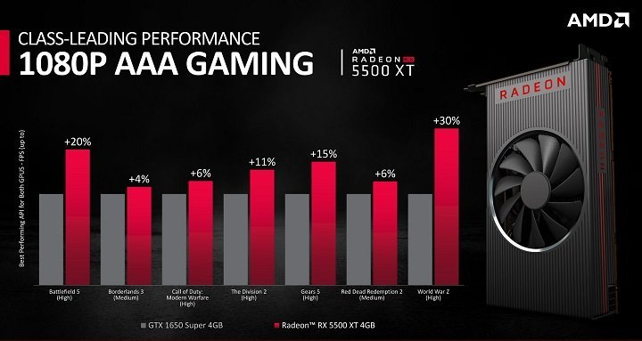 radeon rx 5500 xt 3s - AMD RADEON RX 5500 XT REVIEW AND RELEASE DATE