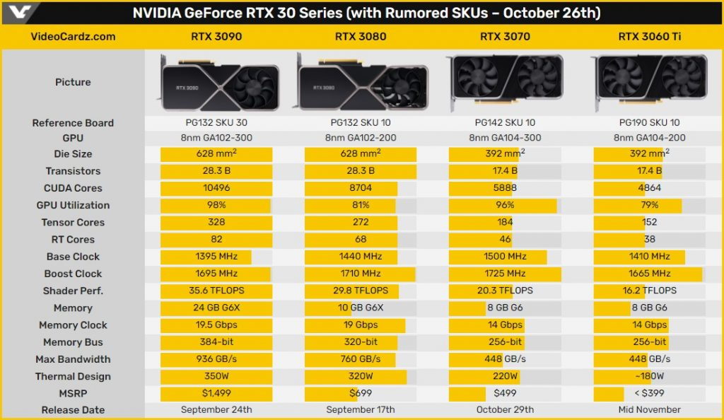 GeForce RTX 3060 Ti img 2 1024x594 - Nvidia GeForce RTX 3060 Ti is now available for pre-order in China
