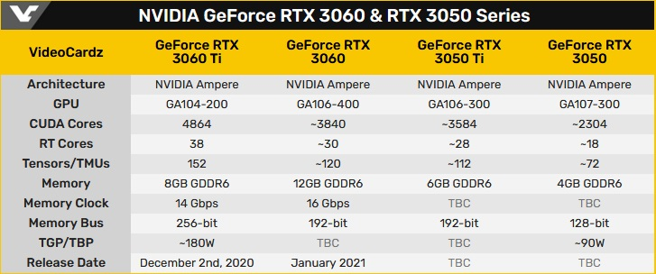 Nvidia RTX 3050 RTX 3050 Ti RTX 3060 img 2 - Nvidia RTX 3050, RTX 3050 Ti and RTX 3060 might be coming out soon