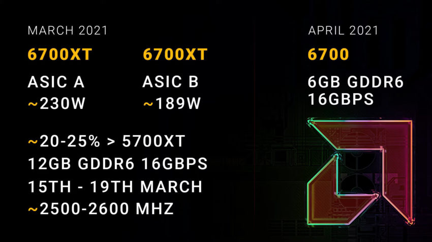 AMD Radeon RX 6700 XT ASIC A vs B img 2 - AMD is rumored to launch two different variants of its upcoming Radeon RX 6700 XT