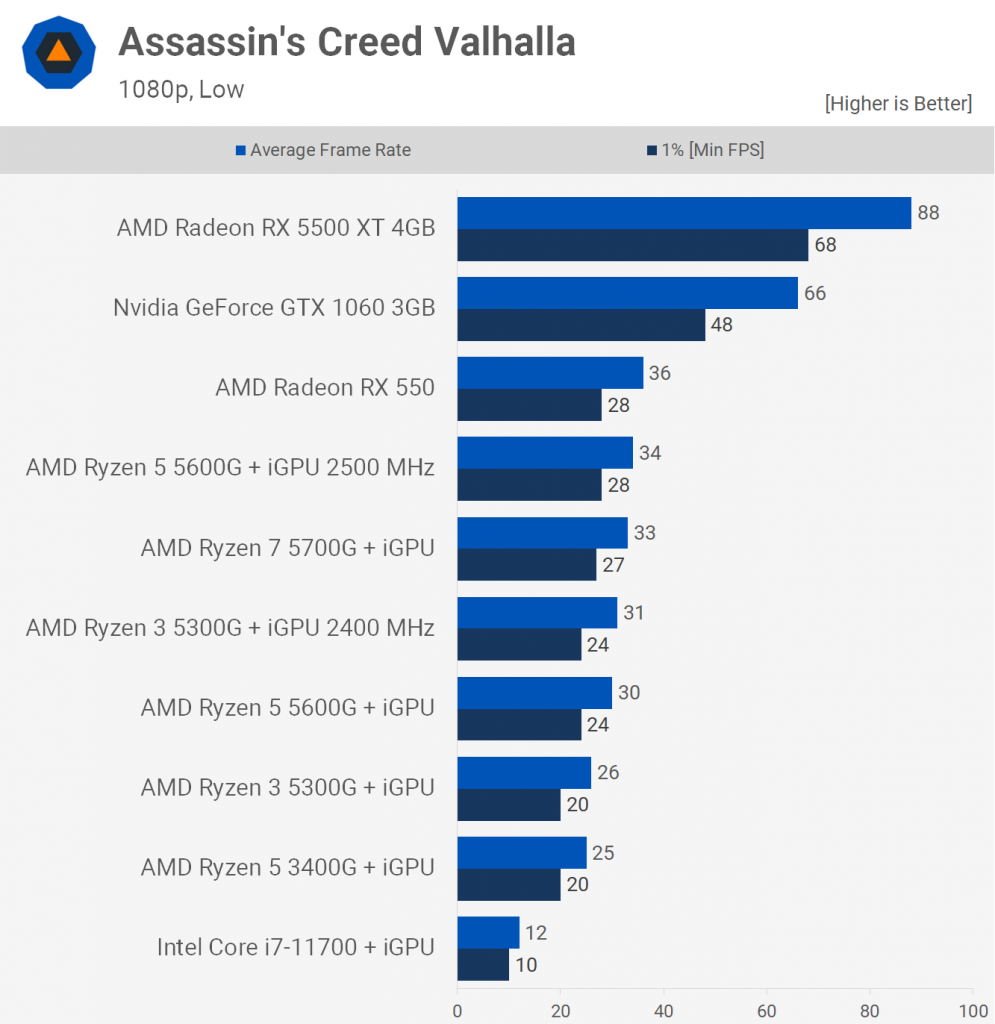 Assassins Creed Valhalla iGPU 995x1024 - AMD Ryzen 3 5300G would be the best value CPU to buy if you could find it