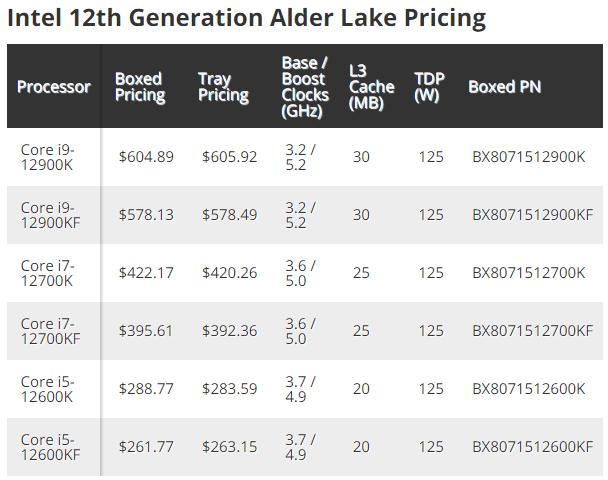 Intel 12th Gen Alder Lake S CPU - Intel 12th Gen Alder Lake-S CPUs pricing leaked - i9-12900K for $605
