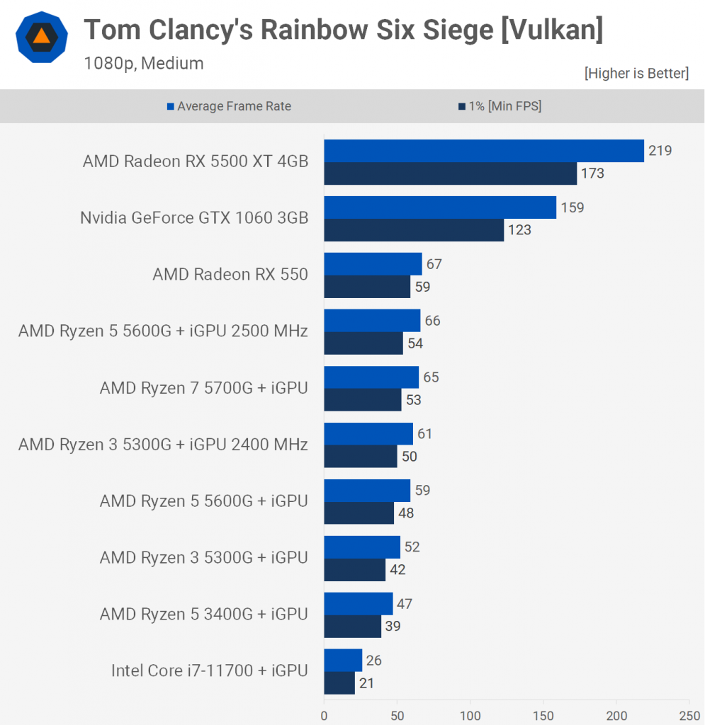 Rainbow Six Siege iGPU 995x1024 - AMD Ryzen 3 5300G would be the best value CPU to buy if you could find it