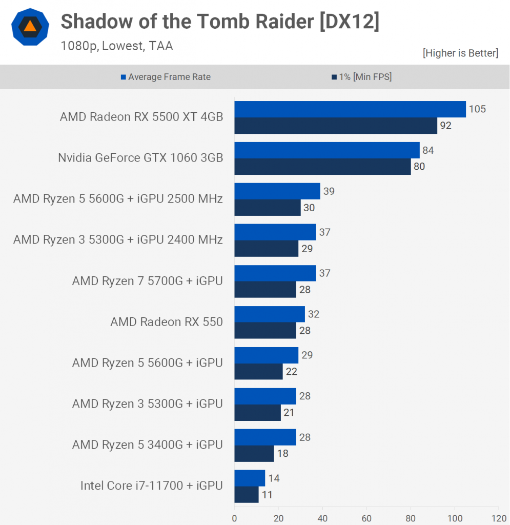 Tomb Raider iGPU 995x1024 - AMD Ryzen 3 5300G would be the best value CPU to buy if you could find it