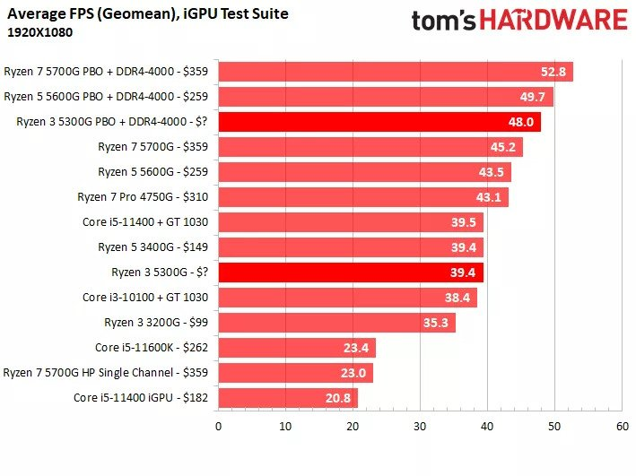 iGPU performance 1920x1080 1 - AMD Ryzen 3 5300G would be the best value CPU to buy if you could find it